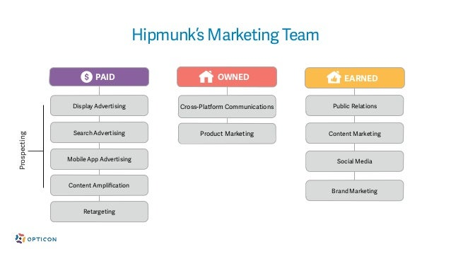 Opticon 2015-The 21st Century Marketing Stack & Team