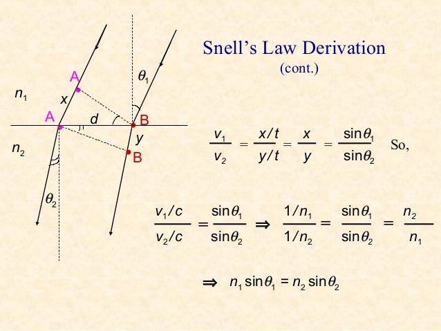 snell s law This law of reflection can be derived from fermat's principle  fermat's principle:  snell's law can be derived from this by setting the derivative of the time =0.