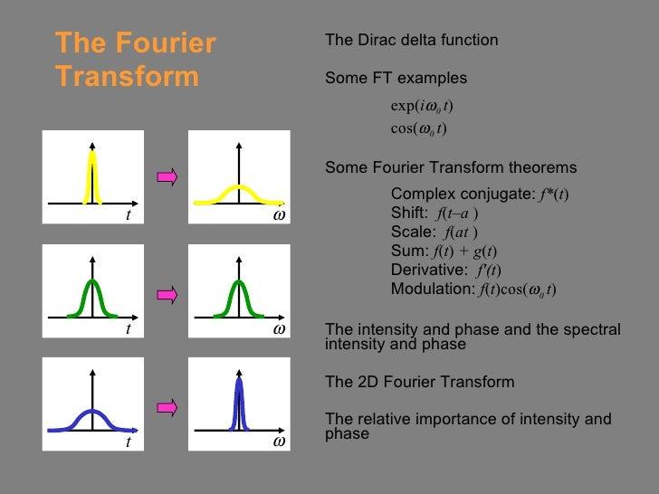 The Fourier Transform <ul><li>The Dirac delta function </li></ul><ul><li>Some FT examples </li></ul><ul><li>exp( i  0  t ...