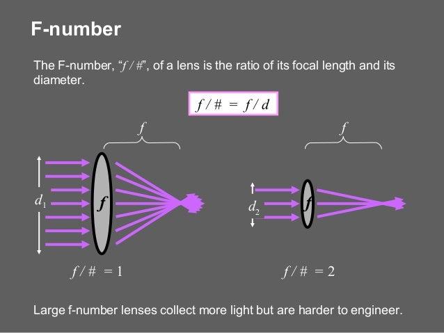 Optics Geometry