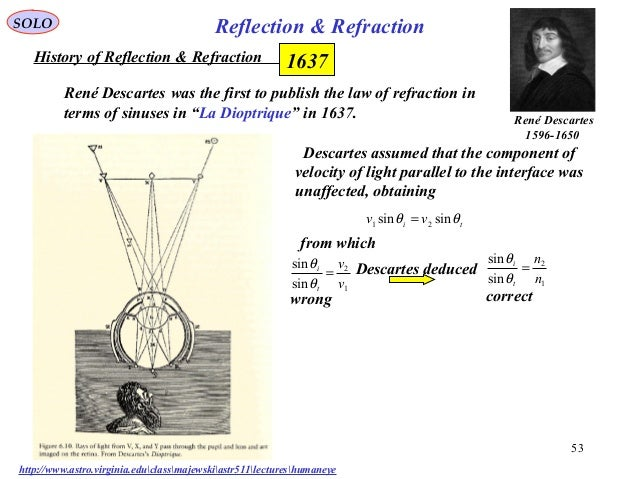 descartes optics