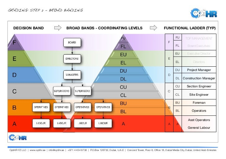 """hr grading system The single source for international human resources information  associated with each salary grade or band  19 responses to """" ten steps for building a salary ."""