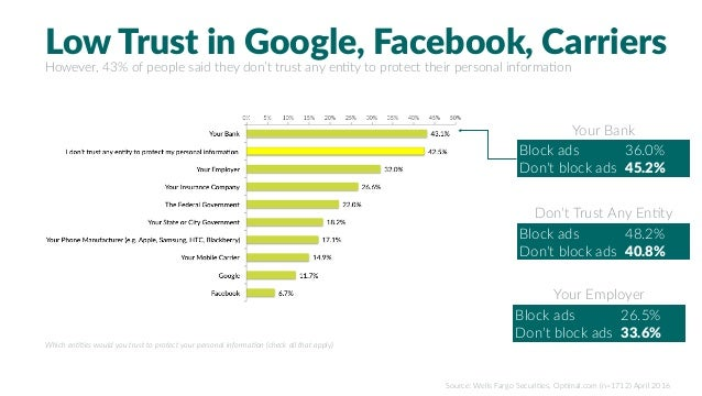 Low Trust in Google, Facebook, Carriers However, 43% of people said they don't trust any en%ty to protect their personal i...