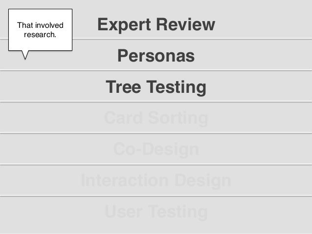 """That involved  research.!                  Expert Review""""      !                    Personas""""                   Tree Testi..."""