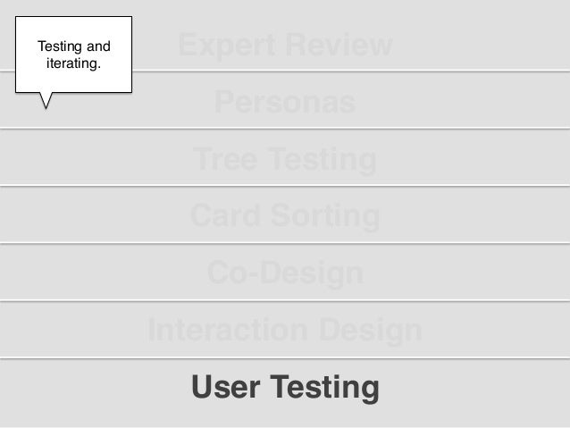 """Testing and iterating.!                 Expert Review""""     !                   Personas""""                  Tree Testing""""   ..."""