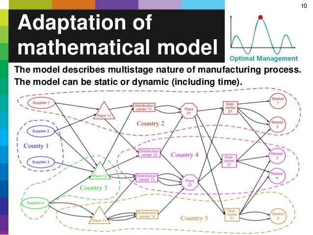 10 Adaptation of mathematical model The model describes multistage nature of manufacturing process. The model can be stati...
