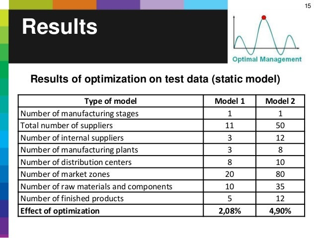 15 Results Type of model Model 1 Model 2 Number of manufacturing stages 1 1 Total number of suppliers 11 50 Number of inte...