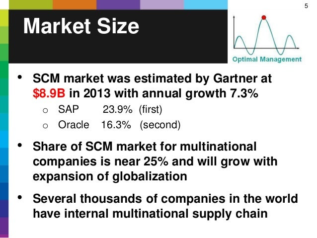 5 Market Size • SCM market was estimated by Gartner at $8.9B in 2013 with annual growth 7.3% o SAP 23.9% (first) o Oracle ...