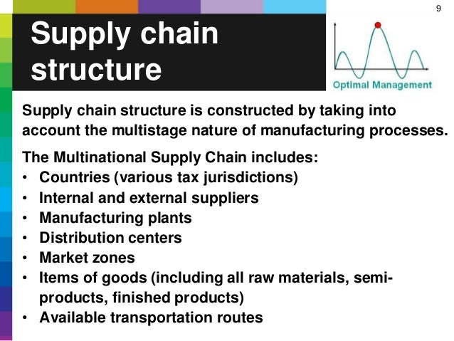 9 Supply chain structure is constructed by taking into account the multistage nature of manufacturing processes. The Multi...