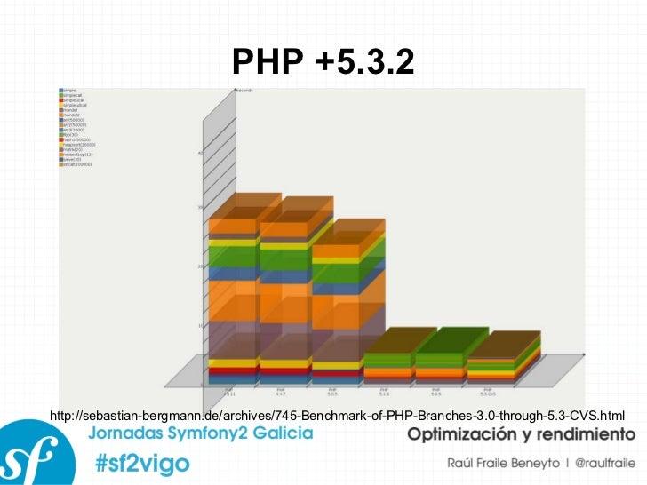 PHP +5.3.2 http://sebastian-bergmann.de/archives/745-Benchmark-of-PHP-Branches-3.0-through-5.3-CVS.html
