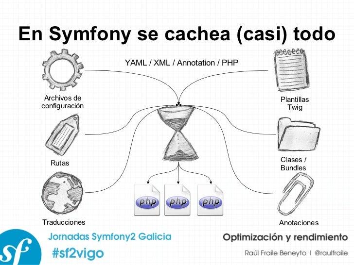 En Symfony se cachea (casi) todo Archivos de configuración Rutas Traducciones Plantillas Twig Clases / Bundles Anotaciones...