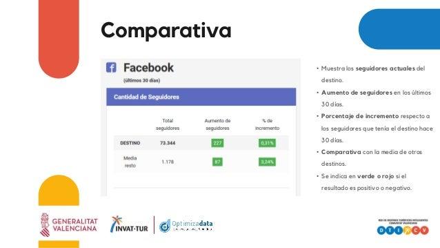 Comparativa • Muestra los seguidores actuales del destino. • Aumento de seguidores en los últimos 30 días. • Porcentaje de...