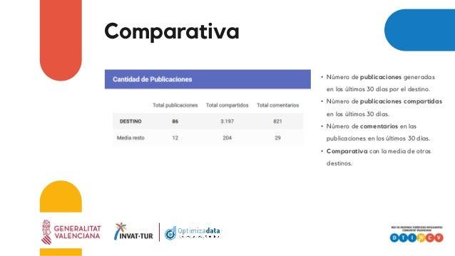 Comparativa • Número de publicaciones generadas en los últimos 30 días por el destino. • Número de publicaciones compartid...