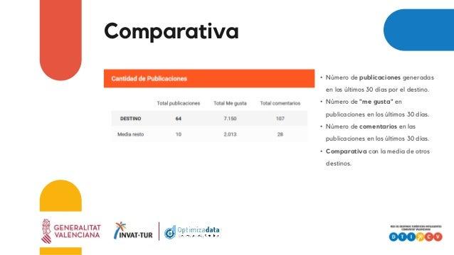 """Comparativa • Número de publicaciones generadas en los últimos 30 días por el destino. • Número de """"me gusta"""" en publicaci..."""