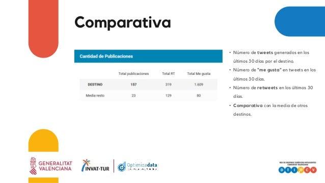 """Comparativa • Número de tweets generados en los últimos 30 días por el destino. • Número de """"me gusta"""" en tweets en los úl..."""