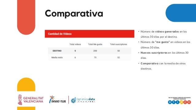 """Comparativa • Número de videos generados en los últimos 30 días por el destino. • Número de """"me gusta"""" en videos en los úl..."""