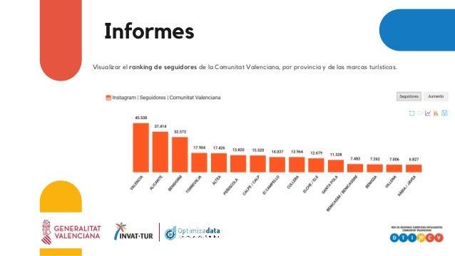 Informes Visualizar el ranking de seguidores de la Comunitat Valenciana, por provincia y de las marcas turísticas.