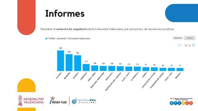 Informes Visualizar el aumento de seguidores de la Comunitat Valenciana, por provincia y de las marcas turísticas.