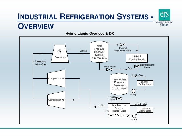 industrial refrigeration manufacturing Manufacturing capabilities  industrial and commercial refrigeration solutions provider  ltd has expanded its business by focusing on industrial refrigeration .