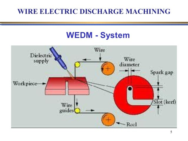 Optimization Of Wedm Process Parameters Using Taguchi Method