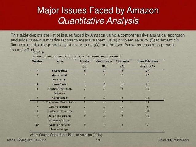 Optimization Plan for Amazon