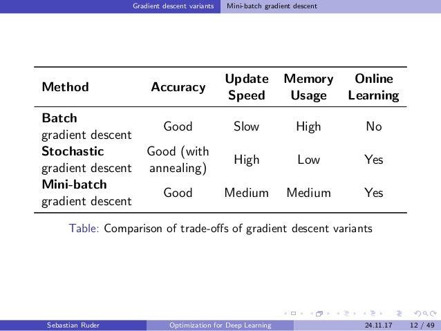 Gradient descent variants Mini-batch gradient descent Method Accuracy Update Speed Memory Usage Online Learning Batch grad...