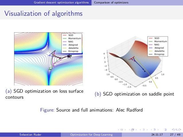 Gradient descent optimization algorithms Comparison of optimizers Visualization of algorithms (a) SGD optimization on loss...