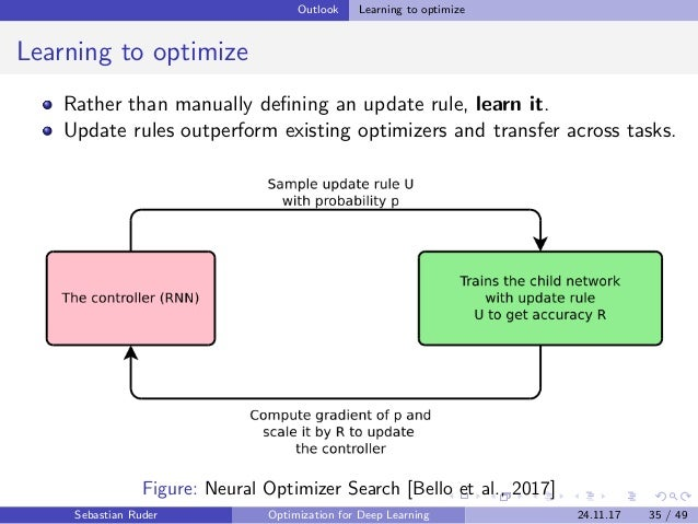 Outlook Learning to optimize Learning to optimize Rather than manually defining an update rule, learn it. Update rules outp...