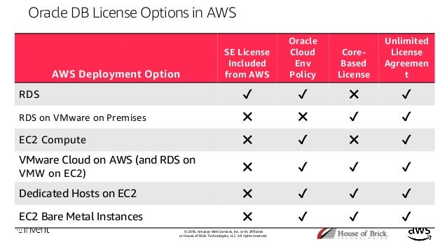 Optimize Your Oracle Licenses on Amazon Web Services (DAT211