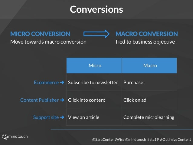 @SaraContentWise @mindtouch #stc19 #OptimizeContent Conversions MICRO CONVERSION Move towards macro conversion MACRO CONVE...