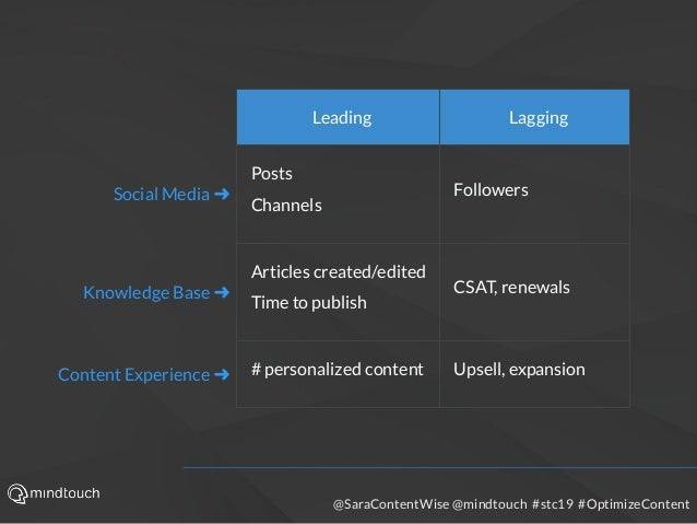 @SaraContentWise @mindtouch #stc19 #OptimizeContent Leading Lagging Social Media ➜ Posts Channels Followers Knowledge Base...