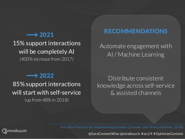 @SaraContentWise @mindtouch #stc19 #OptimizeContent 2021 15% support interactions will be completely AI (400% increase fro...