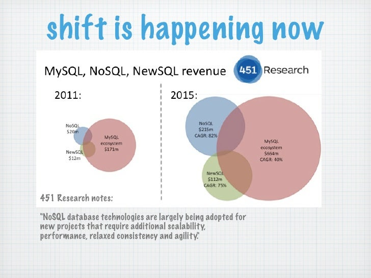 """shift is happening now451 Research notes:""""NoSQL database technologies are largely being adopted fornew projects that requi..."""