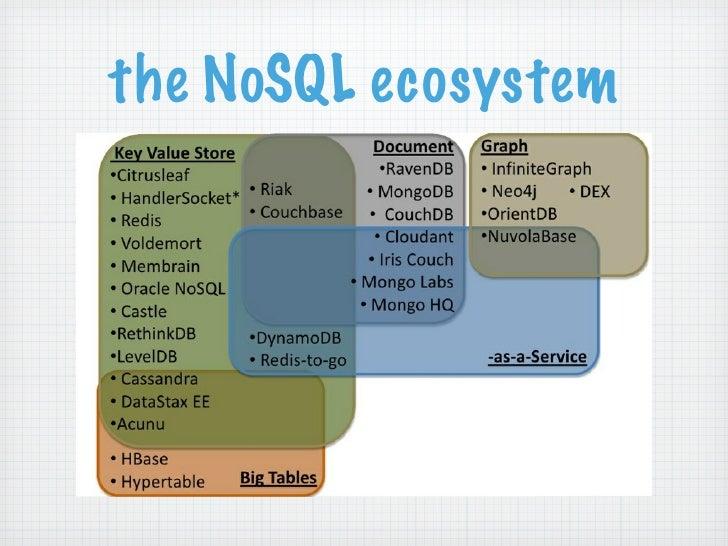 the NoSQL ecosystem