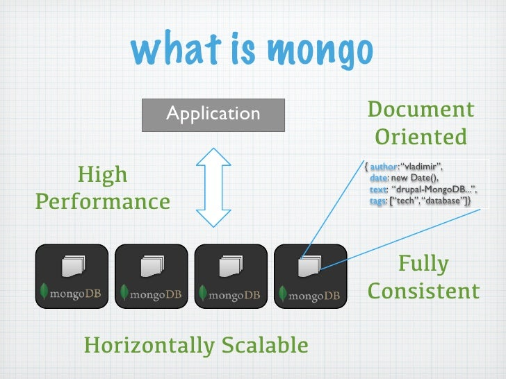 what is mongo          Application      Document                           Oriented    High                           { au...