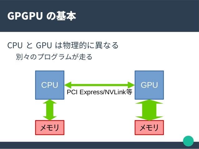 Gpu メモリ 共有
