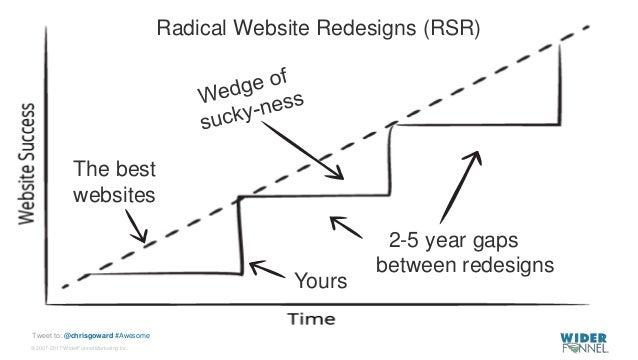 © 2007-2017 WiderFunnel Marketing Inc. Tweet to: @chrisgoward #Awesome 2-5 year gaps between redesigns The best websites Y...