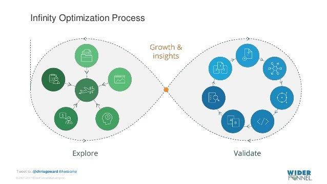 © 2007-2017 WiderFunnel Marketing Inc. Tweet to: @chrisgoward #Awesome Infinity Optimization Process