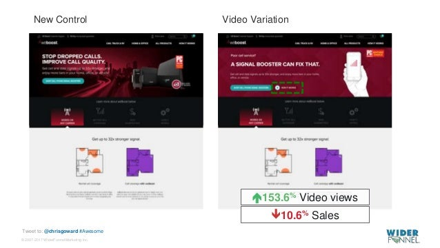 © 2007-2017 WiderFunnel Marketing Inc. Tweet to: @chrisgoward #Awesome Video VariationNew Control 153.6% Video views 10....