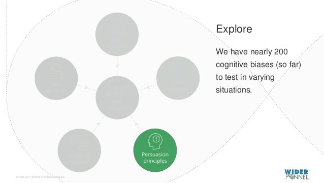 © 2007-2017 WiderFunnel Marketing Inc. Tweet to: @chrisgoward #Awesome Explore We have nearly 200 cognitive biases (so far...