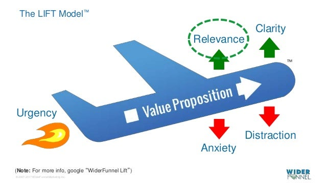 """© 2007-2017 WiderFunnel Marketing Inc. Tweet to: @chrisgoward #Awesome The LIFT Model™ (Note: For more info, google """"Wider..."""