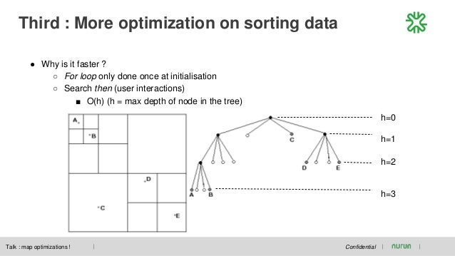 Third : More optimization on sorting data Confidential ● Why is it faster ? ○ For loop only done once at initialisation ○ ...