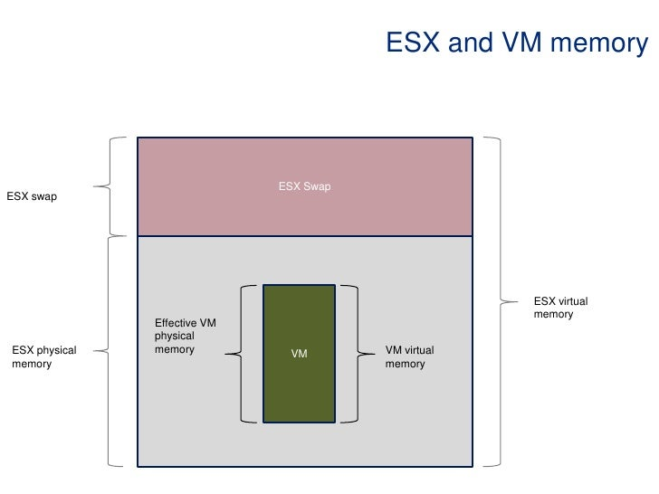 ESX and VM memory<br />ESX Swap<br />ESX swap<br />VM<br />ESX virtual memory <br />Effective VM physical memory <br />ESX...