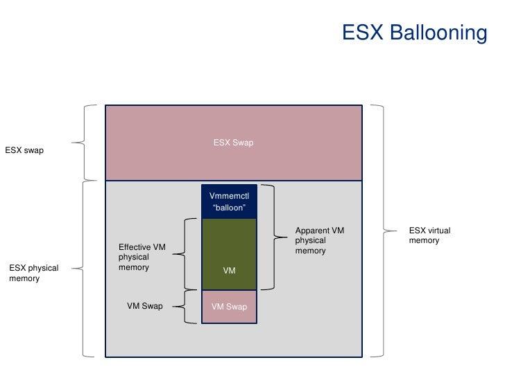 """ESX Ballooning<br />ESX Swap<br />ESX swap<br />Vmmemctl<br />""""balloon""""<br />VM<br />ESX virtual memory <br />Apparent VM ..."""