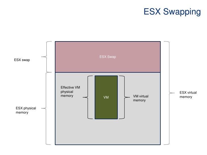ESX Swapping<br />ESX Swap<br />ESX swap<br />ESX virtual memory <br />VM<br />Effective VM physical memory <br />ESX phys...