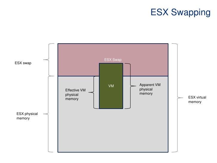 ESX Swapping<br />ESX Swap<br />ESX swap<br />VM<br />Apparent VM physical memory <br />Effective VM physical memory <br /...