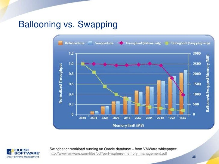 Ballooning vs. Swapping <br />Swingbench workload running on Oracle database – from VMWare whitepaper: http://www.vmware.c...