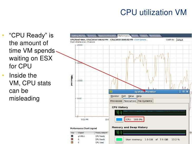 SMP for vCPUs<br />ESX usually has to schedule all vCPUs for a VM simultaneously<br />The more CPUs the harder this is<br ...