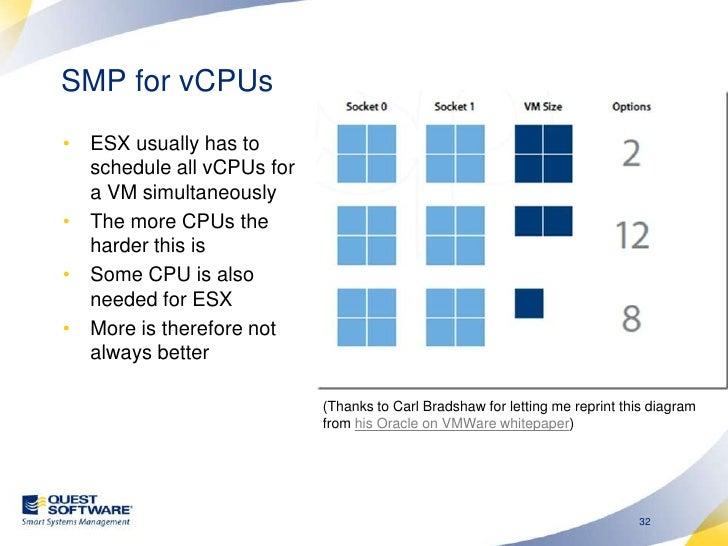 ESX CPU performance comparisons<br />VT enabled<br />Vs 2 core 1.8 GHz physical machine<br />