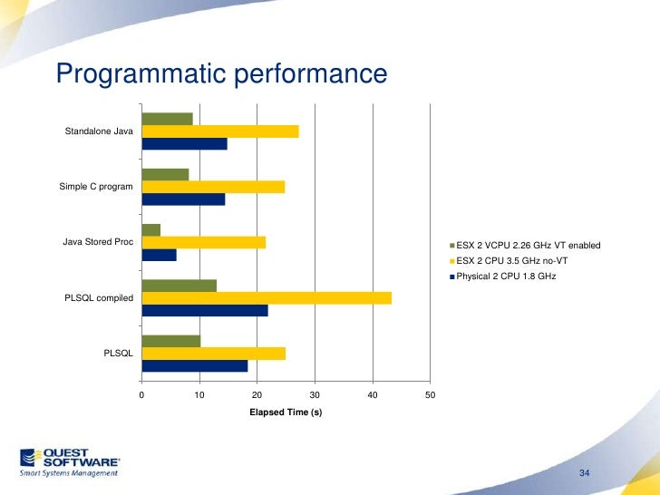 Programmatic performance (2)<br />